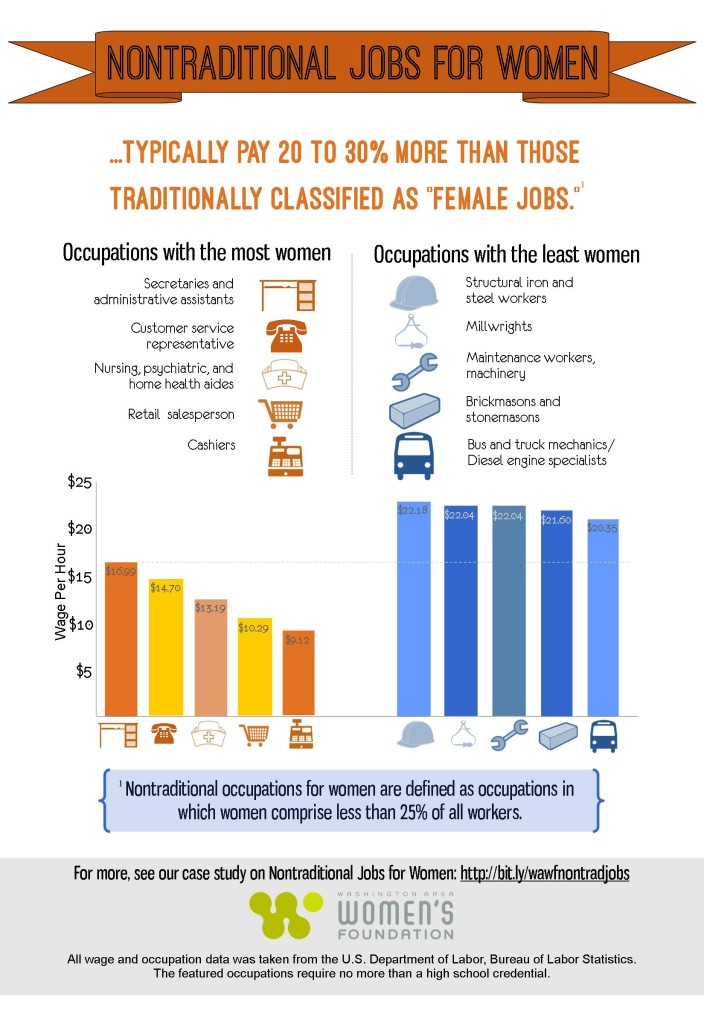Nontraditional jobs5
