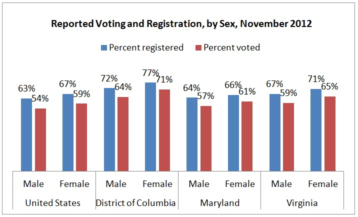 Chart Voting by sex in Nov 2012