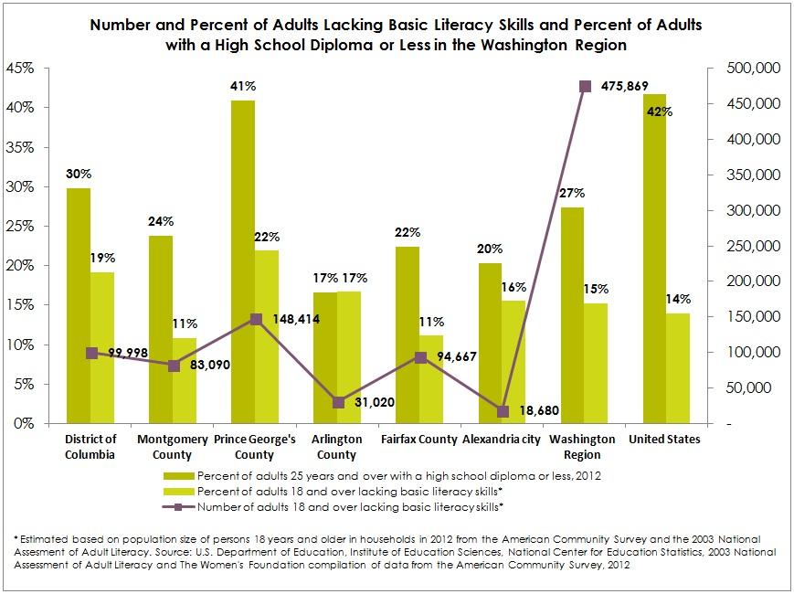 a adult literacy organization in austrailia