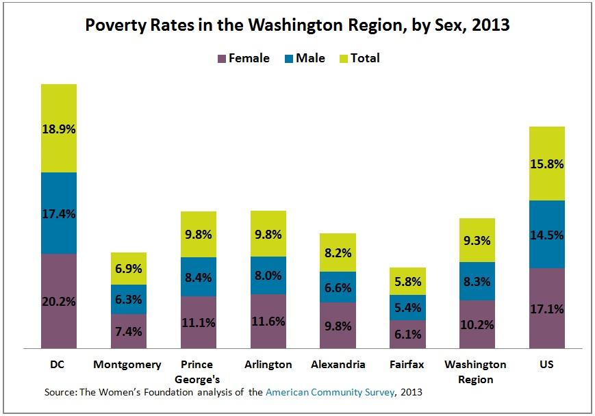 Poverty Data chart