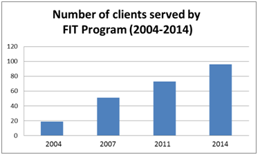 Doorways number of clients served