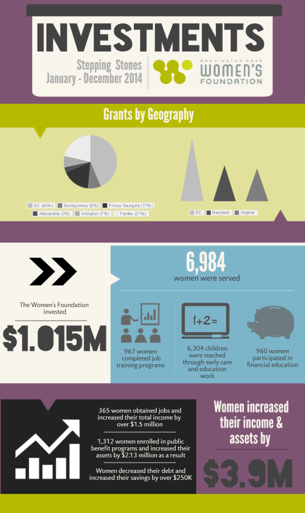 Jan-Dec 2014 Investments