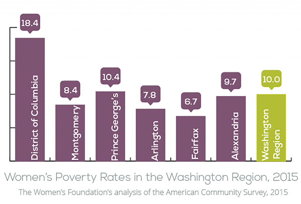 poverty-graph-high